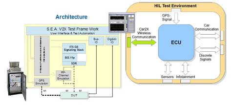 customized HIL-Test systems for V2X and ADAS Verification